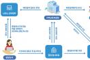 부산교육청, NEIS 기반 중학교 입학배정프로그램 개발